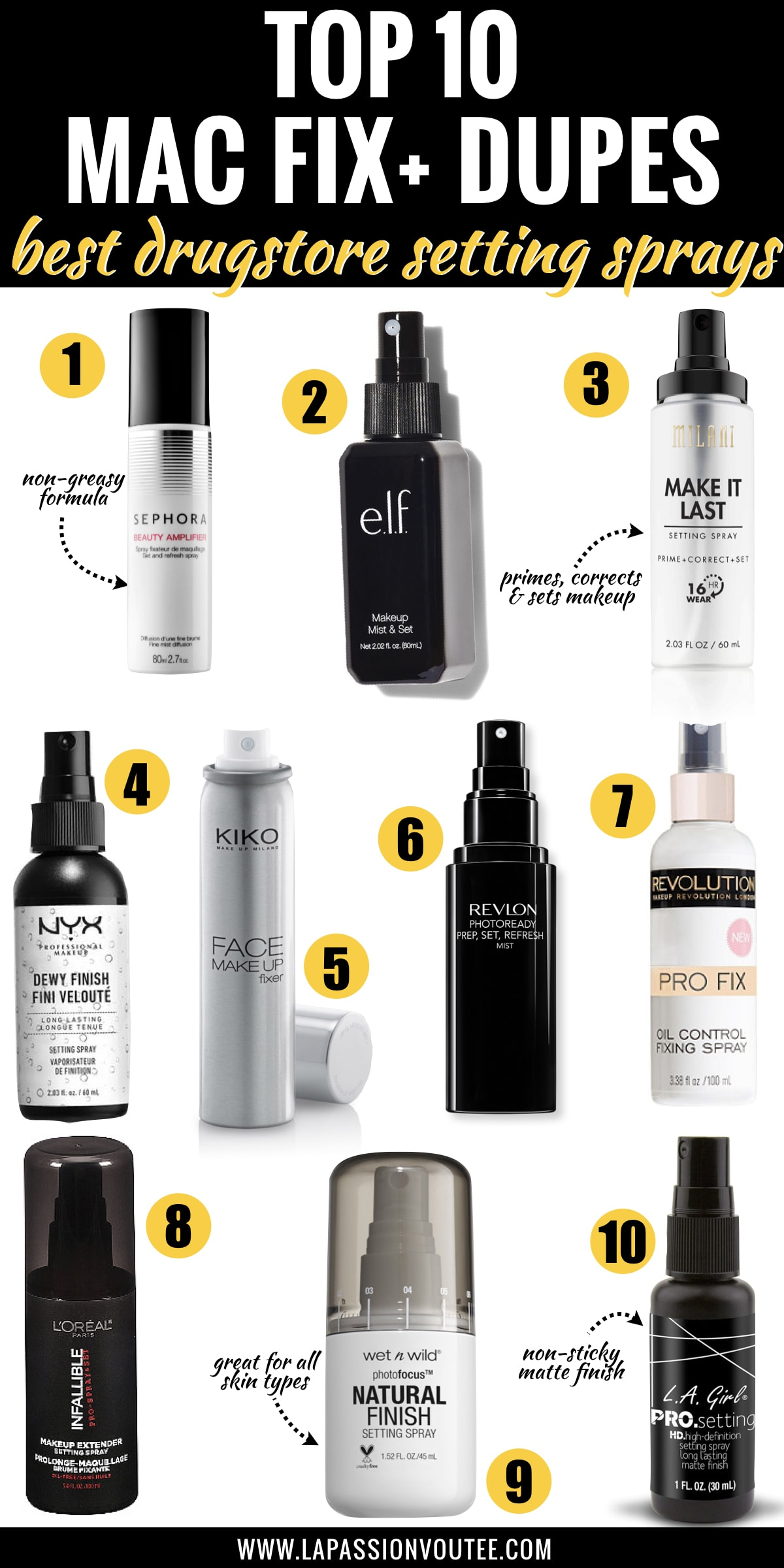 Looking for the best MAC Prep + Prime Fix + Setting Spray alternative? These are the best drugstore dupes starting at $5! The Nyx Professional Dewy Setting Spray is...