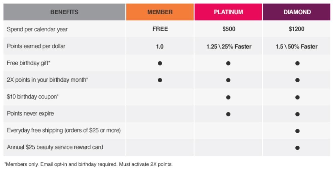 Ultamate Rewards Membership Levels