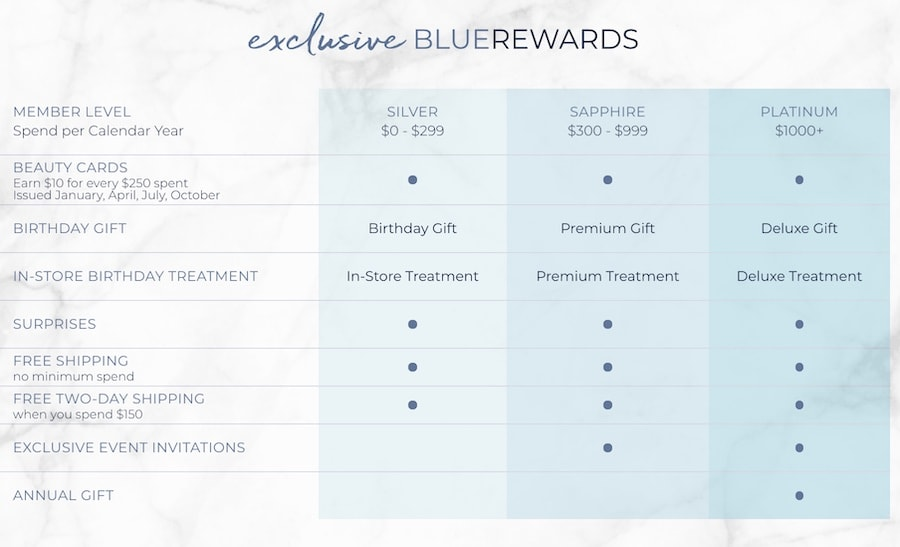 BlueRewards Program Benefits - Silver, Sapphire, Platinum